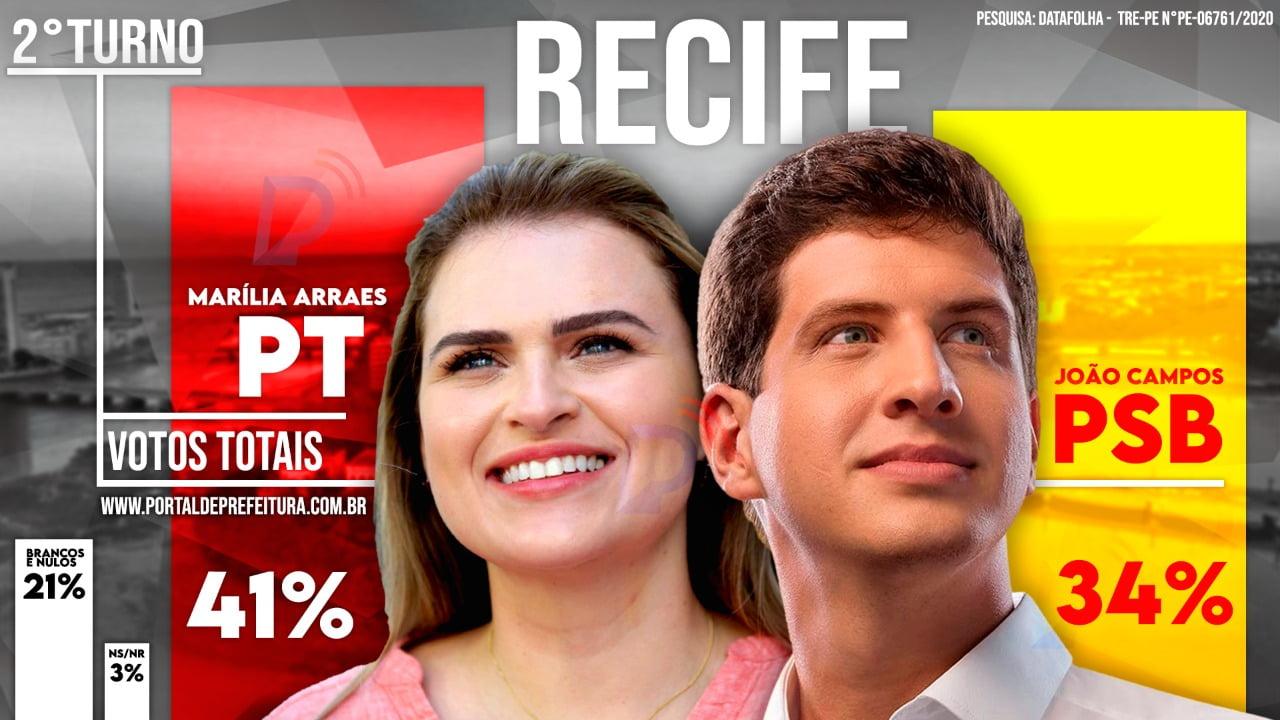 Datafolha: No Recife, Marília tem 41% e João tem 34% dos votos